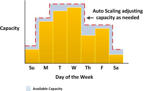 capacity-example-with-as-diagram